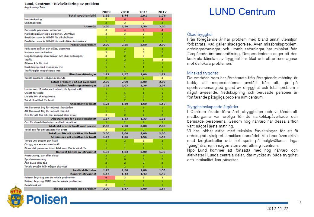 7 2012-11-22 LUND Centrum Ökad trygghet Från föregående år har problem med bland annat utemiljön förbättrats, vad gäller skadegörelse.