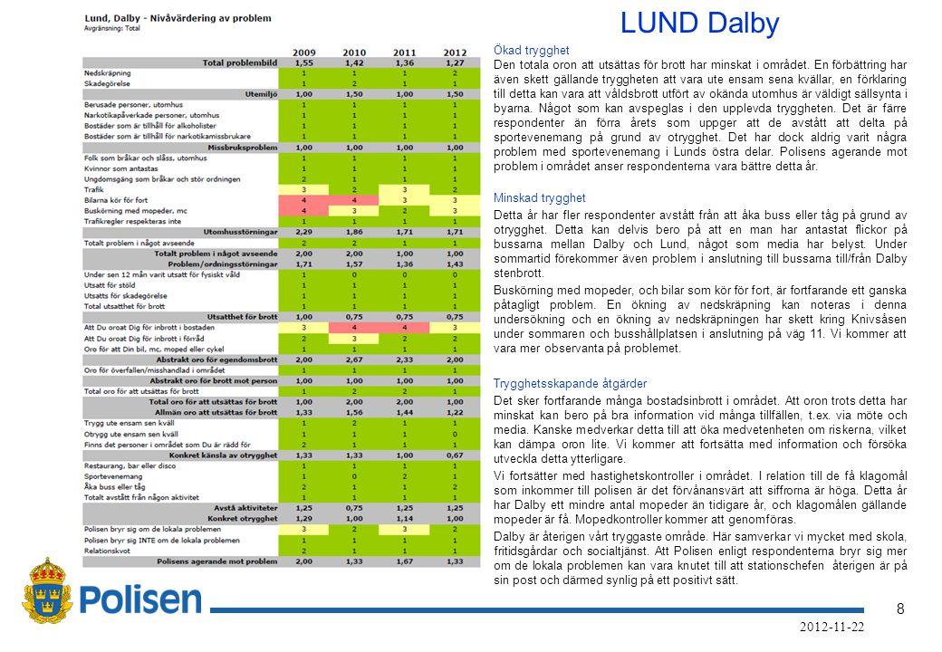 8 2012-11-22 LUND Dalby Ökad trygghet Den totala oron att utsättas för brott har minskat i området.