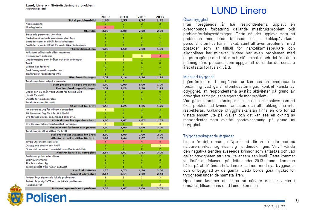 9 2012-11-22 LUND Linero Ökad trygghet Från föregående år har respondenterna upplevt en övergripande förbättring gällande missbruksproblem och problem/ordningsstörningar.