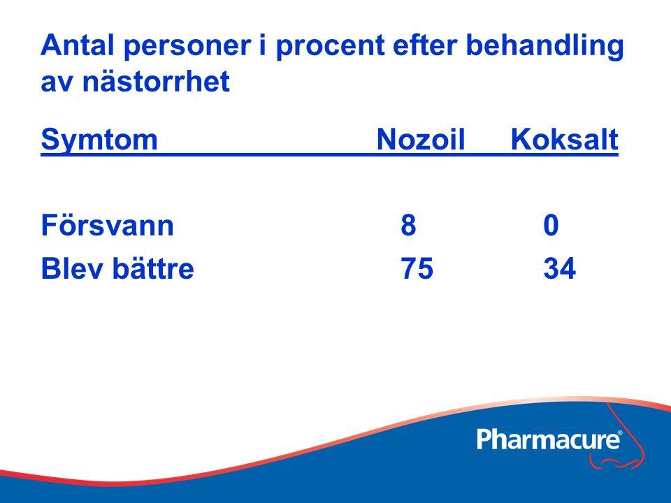 Antal personer i procent efter behandling av nästorrhet SymtomNozoilKoksalt Försvann 8 0 Blev bättre 75 34