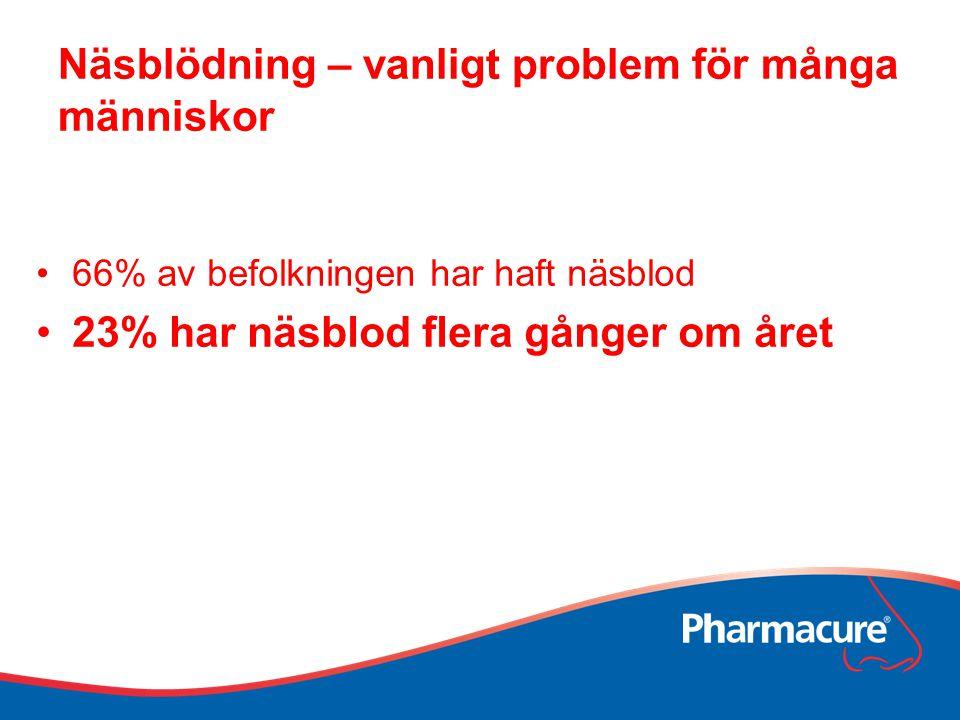 Näsblödning – vanligt problem för många människor 66% av befolkningen har haft näsblod 23% har näsblod flera gånger om året