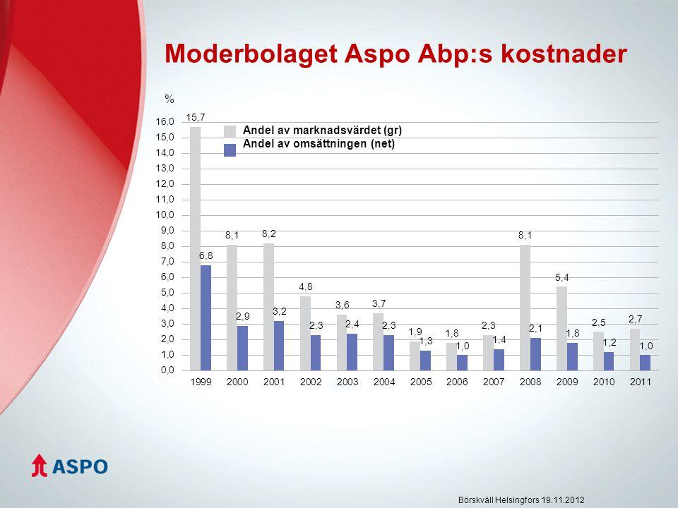 Moderbolaget Aspo Abp:s kostnader % Börskväll Helsingfors 19.11.2012