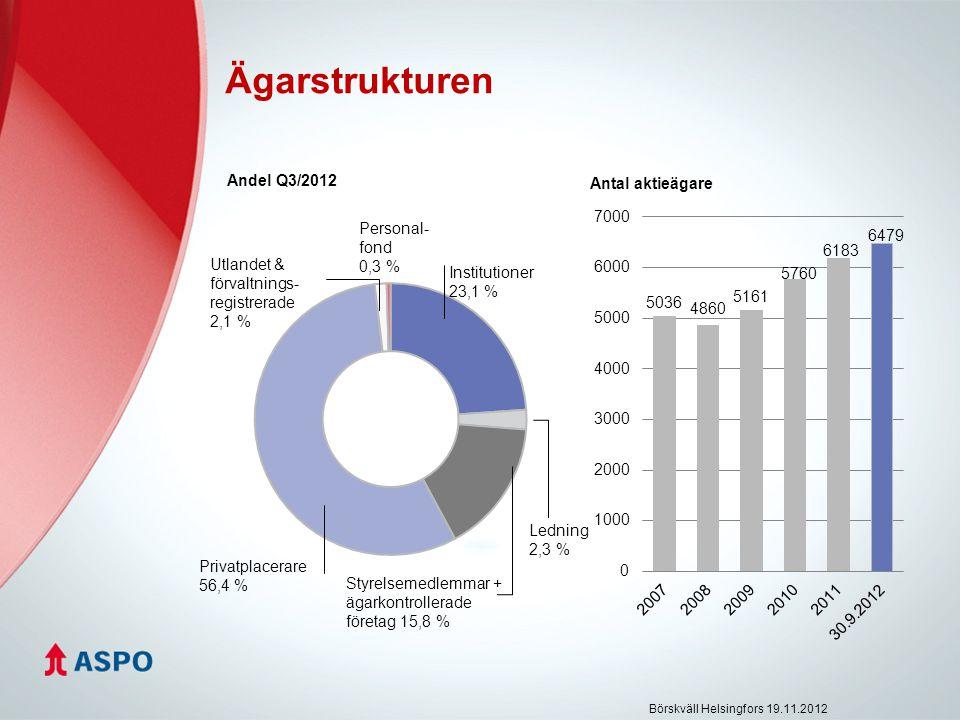 Ägarstrukturen Andel Q3/2012 Privatplacerare 56,4 % Institutioner 23,1 % Utlandet & förvaltnings- registrerade 2,1 % Ledning 2,3 % Styrelsemedlemmar + ägarkontrollerade företag 15,8 % Personal- fond 0,3 % Börskväll Helsingfors 19.11.2012