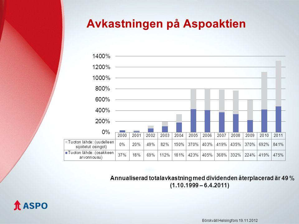 Avkastningen på Aspoaktien Annualiserad totalavkastning med dividenden återplacerad är 49 % (1.10.1999 – 6.4.2011) Börskväll Helsingfors 19.11.2012