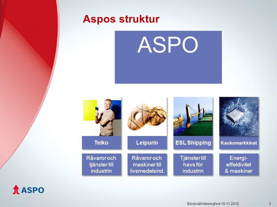 3 ASPO Telko Leipurin ESL Shipping Kaukomarkkinat Råvaror och tjänster till industrin Råvaror och tjänster till industrin Råvaror och maskiner till livsmedelsind.