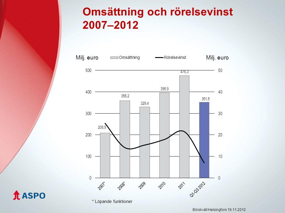 Omsättning och rörelsevinst 2007–2012 Börskväll Helsingfors 19.11.2012 Milj. euro