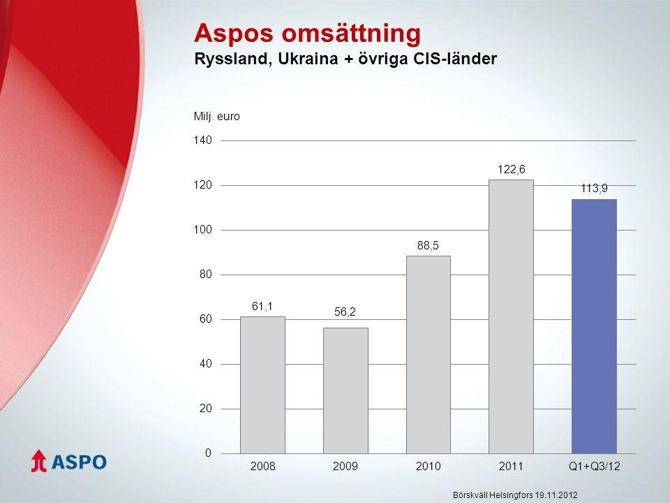 Aspos omsättning Ryssland, Ukraina + övriga CIS-länder Milj. euro Börskväll Helsingfors 19.11.2012
