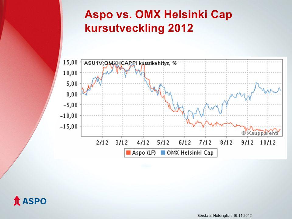Aspo vs. OMX Helsinki Cap kursutveckling 2012 Börskväll Helsingfors 19.11.2012