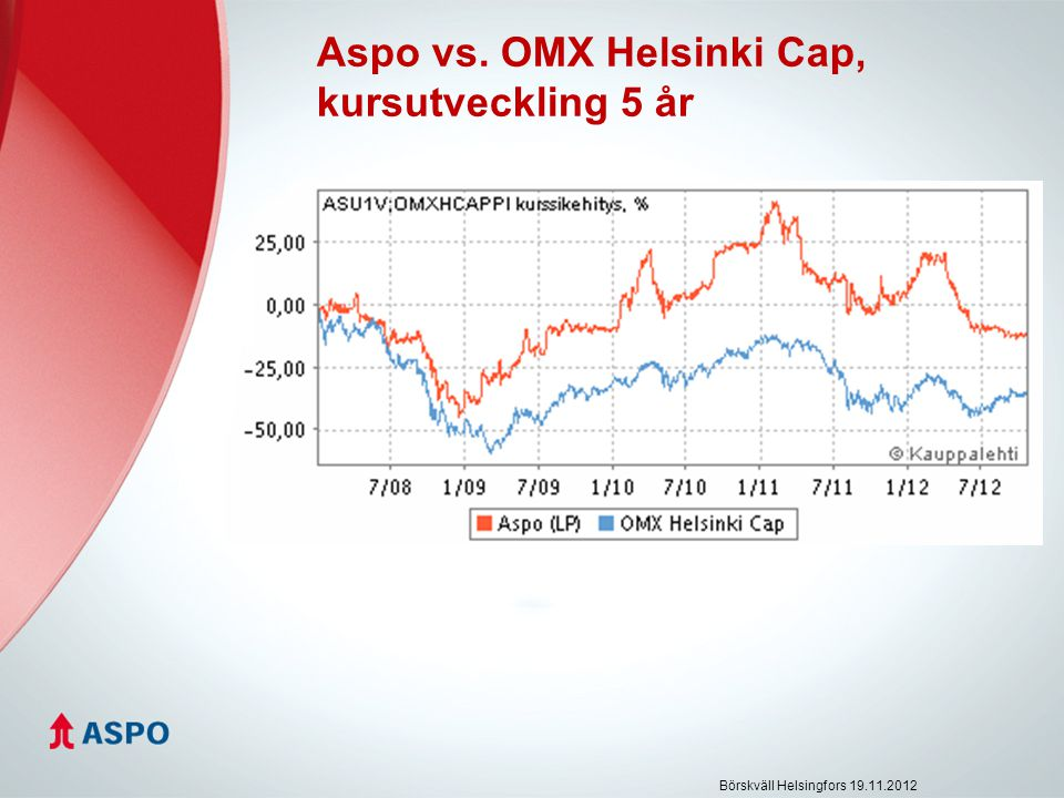 Aspo vs. OMX Helsinki Cap, kursutveckling 5 år Börskväll Helsingfors 19.11.2012