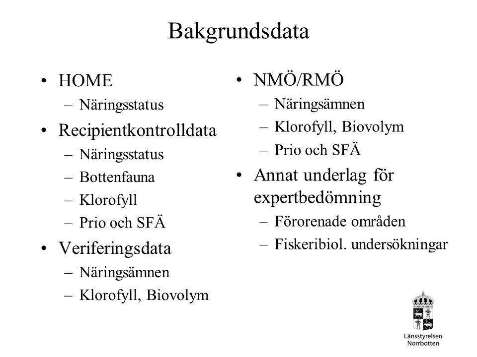 Bakgrundsdata HOME –Näringsstatus Recipientkontrolldata –Näringsstatus –Bottenfauna –Klorofyll –Prio och SFÄ Veriferingsdata –Näringsämnen –Klorofyll,