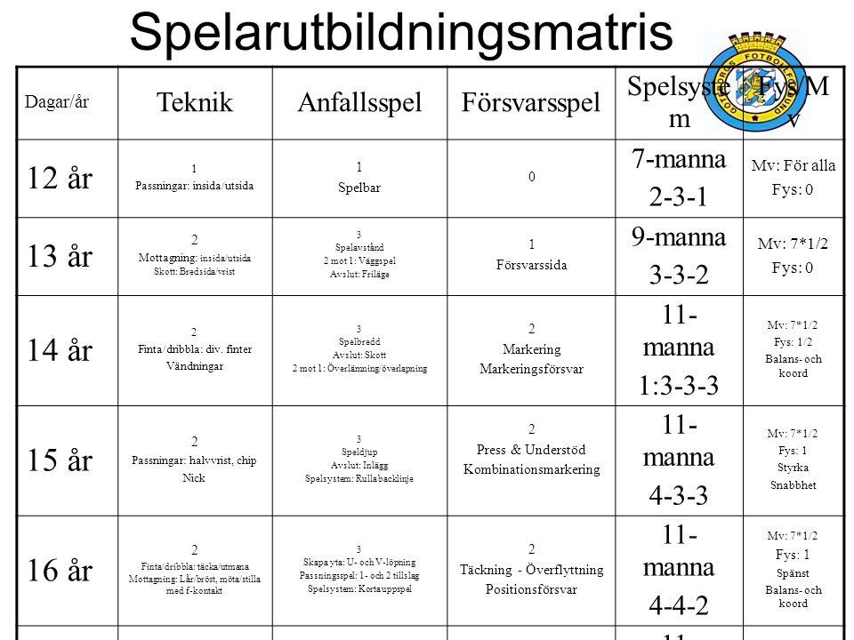 Spelarutbildningsmatris Dagar/år TeknikAnfallsspelFörsvarsspel Spelsyste m Fys/M v 12 år 1 Passningar: insida/utsida 1 Spelbar 0 7-manna 2-3-1 Mv: För