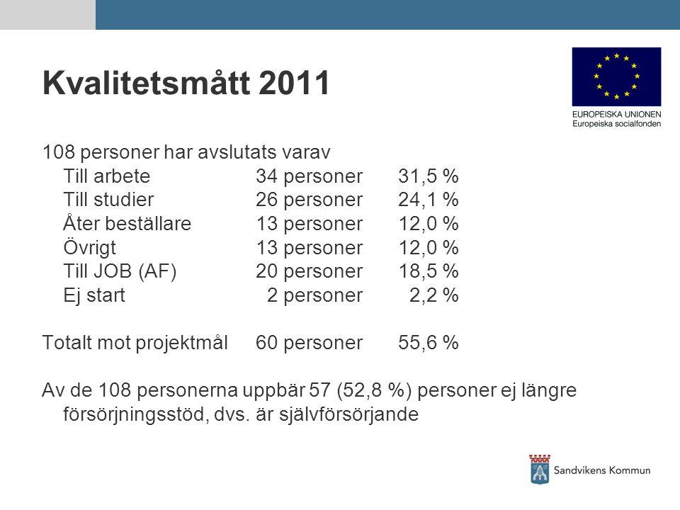 Kvalitetsmått 2011 108 personer har avslutats varav Till arbete34 personer31,5 % Till studier26 personer24,1 % Åter beställare13 personer12,0 % Övrigt13 personer12,0 % Till JOB (AF)20 personer18,5 % Ej start 2 personer 2,2 % Totalt mot projektmål60 personer55,6 % Av de 108 personerna uppbär 57 (52,8 %) personer ej längre försörjningsstöd, dvs.