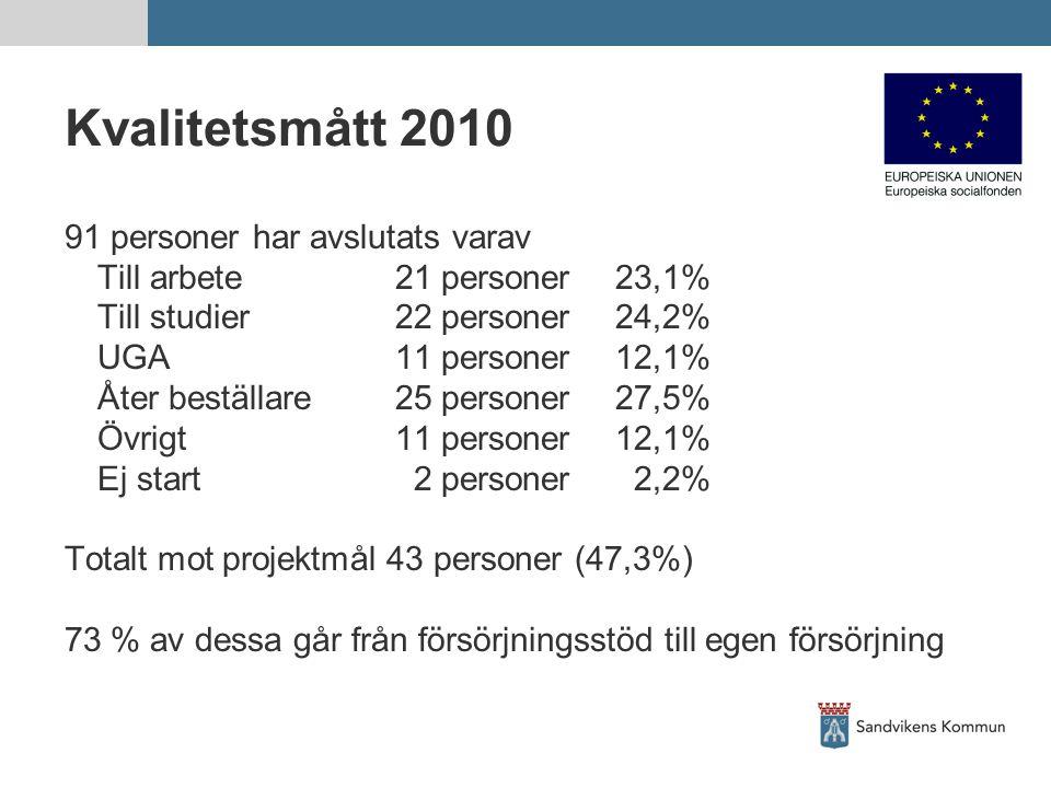 Kvalitetsmått 2010 91 personer har avslutats varav Till arbete21 personer23,1% Till studier22 personer24,2% UGA11 personer12,1% Åter beställare25 personer27,5% Övrigt11 personer12,1% Ej start 2 personer 2,2% Totalt mot projektmål 43 personer (47,3%) 73 % av dessa går från försörjningsstöd till egen försörjning