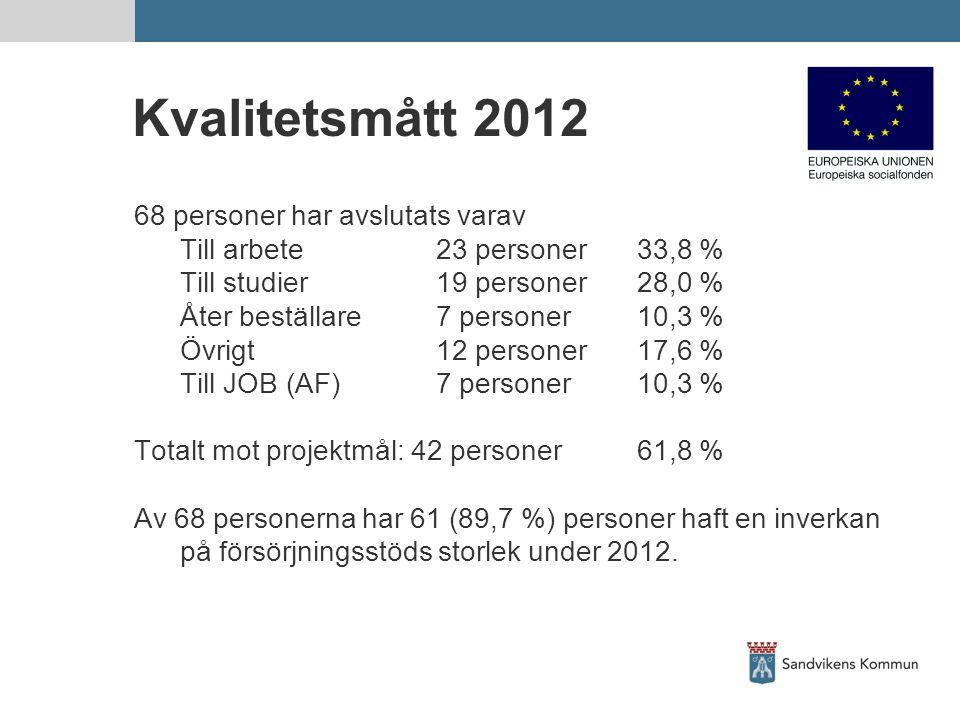 Kvalitetsmått 2012 68 personer har avslutats varav Till arbete23 personer33,8 % Till studier19 personer28,0 % Åter beställare7 personer10,3 % Övrigt12 personer17,6 % Till JOB (AF)7 personer10,3 % Totalt mot projektmål: 42 personer61,8 % Av 68 personerna har 61 (89,7 %) personer haft en inverkan på försörjningsstöds storlek under 2012.
