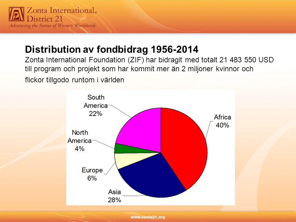 Distribution av fondbidrag 1956-2014 Zonta International Foundation (ZIF) har bidragit med totalt 21 483 550 USD till program och projekt som har kommit mer än 2 miljoner kvinnor och flickor tillgodo runtom i världen