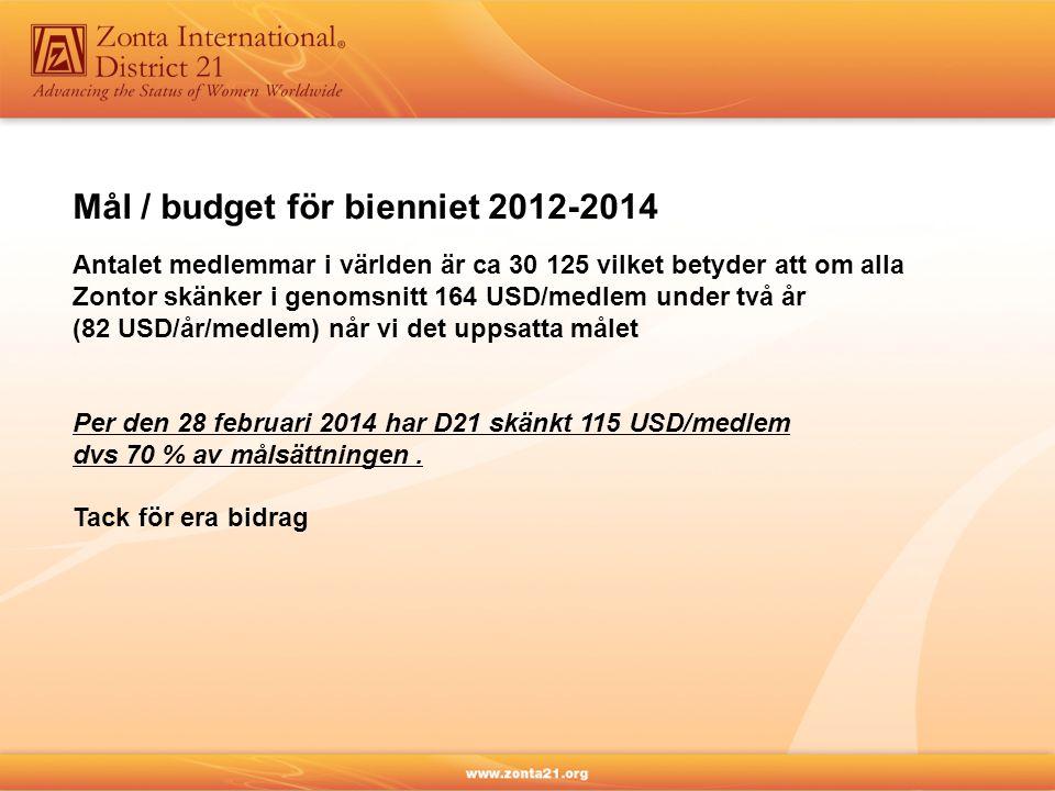 Mål / budget för bienniet 2012-2014 Antalet medlemmar i världen är ca 30 125 vilket betyder att om alla Zontor skänker i genomsnitt 164 USD/medlem under två år (82 USD/år/medlem) når vi det uppsatta målet Per den 28 februari 2014 har D21 skänkt 115 USD/medlem dvs 70 % av målsättningen.