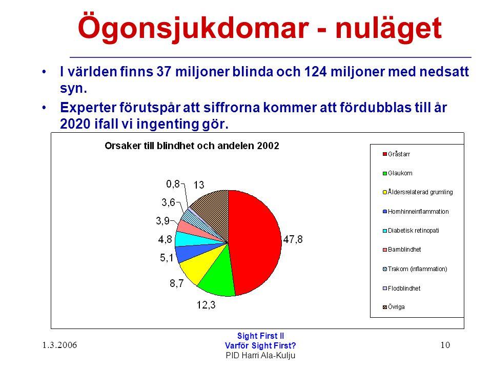 1.3.2006 Sight First II Varför Sight First? PID Harri Ala-Kulju 10 Ögonsjukdomar - nuläget I världen finns 37 miljoner blinda och 124 miljoner med ned
