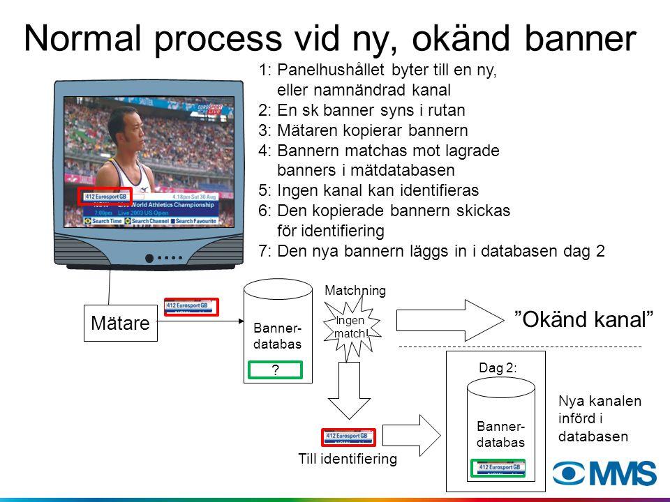 Normal process vid ny, okänd banner 1: Panelhushållet byter till en ny, eller namnändrad kanal 2: En sk banner syns i rutan 3: Mätaren kopierar banner