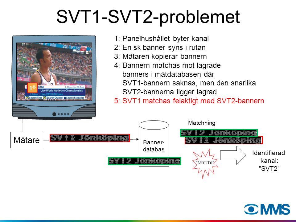 SVT1-SVT2-problemet 1: Panelhushållet byter kanal 2: En sk banner syns i rutan 3: Mätaren kopierar bannern 4: Bannern matchas mot lagrade banners i mätdatabasen där SVT1-bannern saknas, men den snarlika SVT2-bannerna ligger lagrad 5: SVT1 matchas felaktigt med SVT2-bannern Mätare Banner- databas Identifierad kanal: SVT2 Match! Matchning