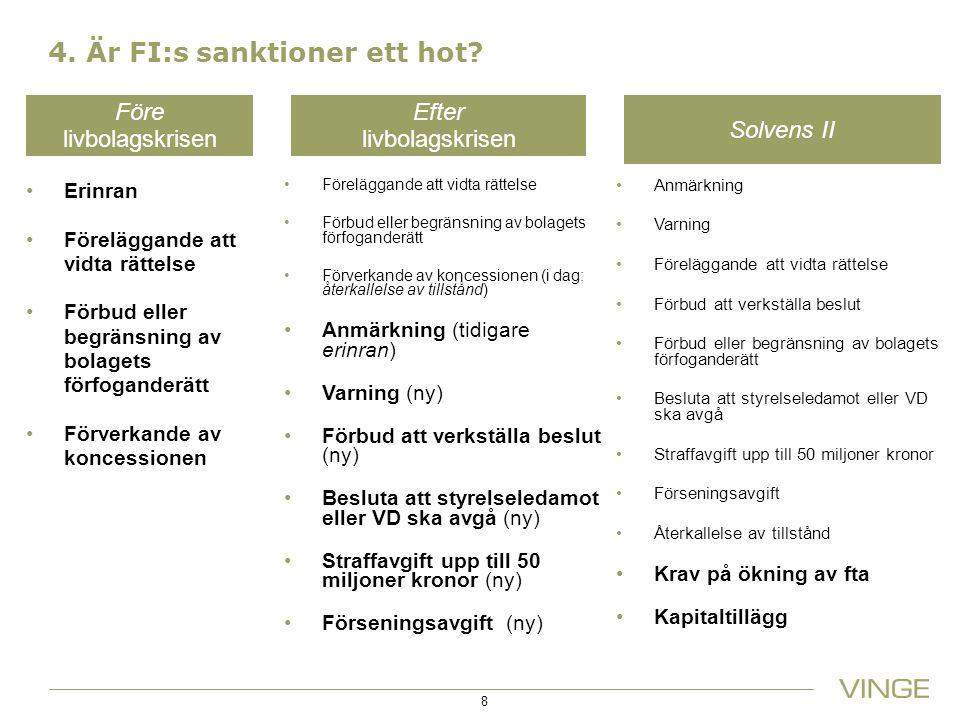 4. Är FI:s sanktioner ett hot? Före livbolagskrisen Erinran Föreläggande att vidta rättelse Förbud eller begränsning av bolagets förfoganderätt Förver