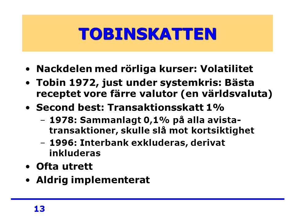 13 TOBINSKATTEN Nackdelen med rörliga kurser: Volatilitet Tobin 1972, just under systemkris: Bästa receptet vore färre valutor (en världsvaluta) Second best: Transaktionsskatt 1% –1978: Sammanlagt 0,1% på alla avista- transaktioner, skulle slå mot kortsiktighet –1996: Interbank exkluderas, derivat inkluderas Ofta utrett Aldrig implementerat