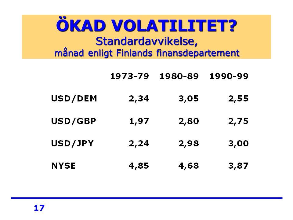 17 ÖKAD VOLATILITET Standardavvikelse, månad enligt Finlands finansdepartement