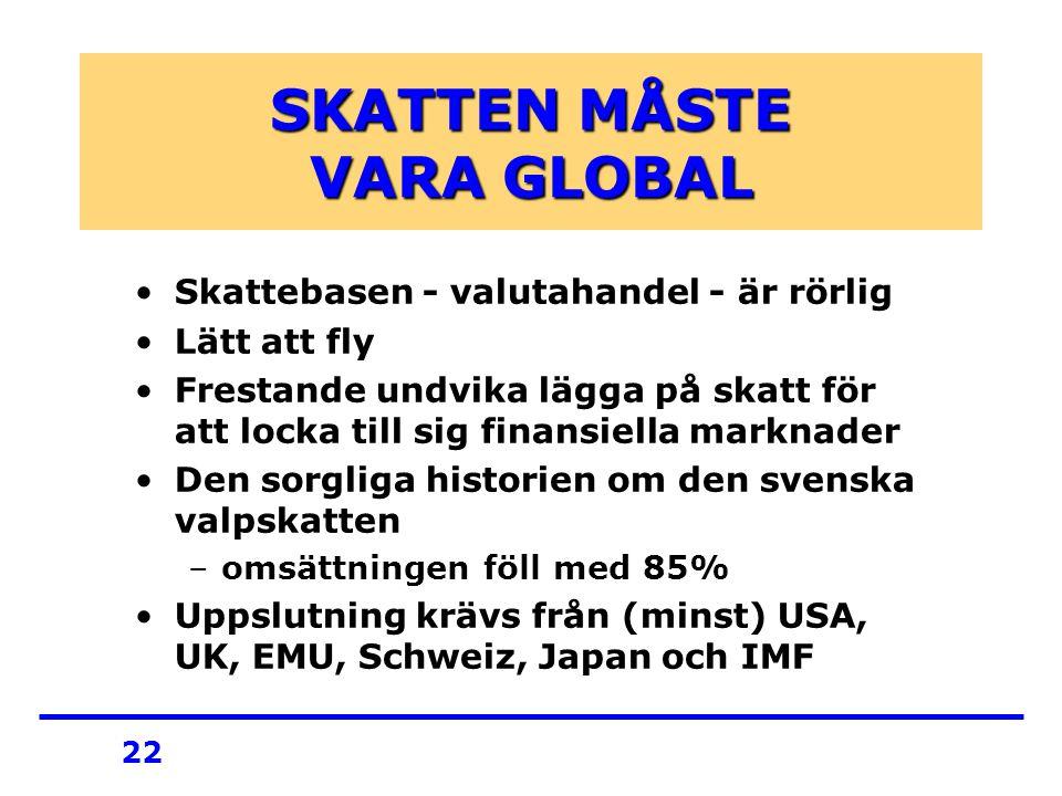 22 SKATTEN MÅSTE VARA GLOBAL Skattebasen - valutahandel - är rörlig Lätt att fly Frestande undvika lägga på skatt för att locka till sig finansiella marknader Den sorgliga historien om den svenska valpskatten –omsättningen föll med 85% Uppslutning krävs från (minst) USA, UK, EMU, Schweiz, Japan och IMF