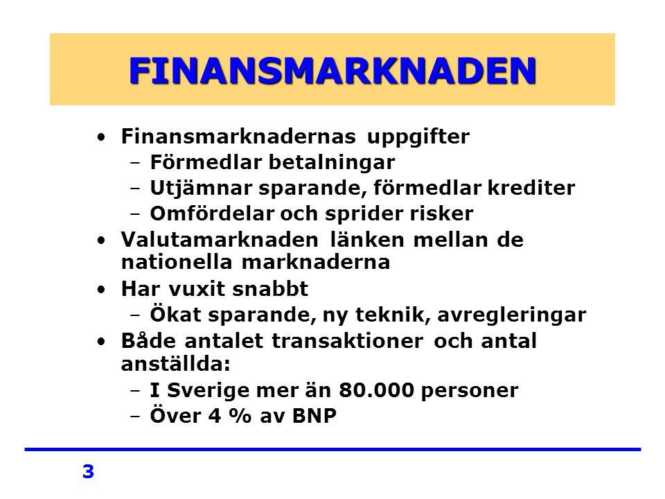3 FINANSMARKNADEN Finansmarknadernas uppgifter –Förmedlar betalningar –Utjämnar sparande, förmedlar krediter –Omfördelar och sprider risker Valutamarknaden länken mellan de nationella marknaderna Har vuxit snabbt –Ökat sparande, ny teknik, avregleringar Både antalet transaktioner och antal anställda: –I Sverige mer än 80.000 personer –Över 4 % av BNP