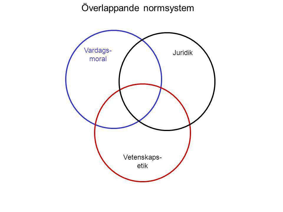 Överlappande normsystem Vardags- moral Juridik Vetenskaps- etik