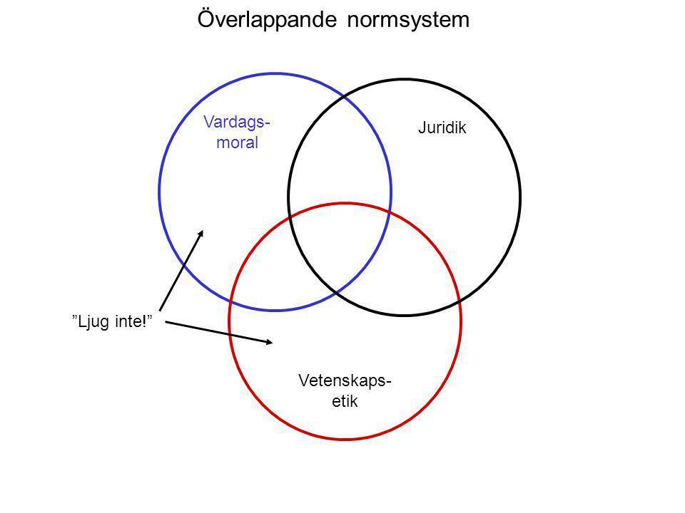 Ljug inte! Överlappande normsystem Vardags- moral Juridik Vetenskaps- etik