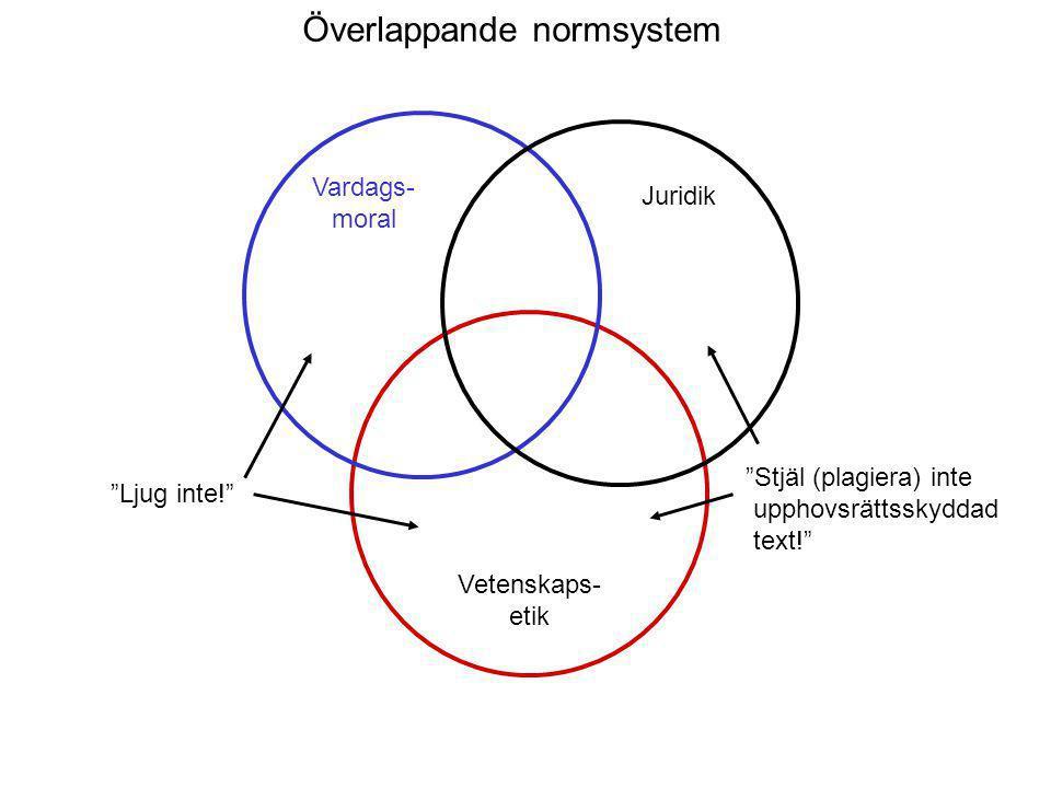 Ljug inte! Överlappande normsystem Vardags- moral Juridik Vetenskaps- etik Stjäl (plagiera) inte upphovsrättsskyddad text!