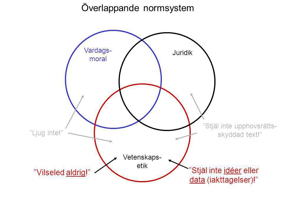 Överlappande normsystem Vardags- moral Juridik Vetenskaps- etik Ljug inte! Vilseled aldrig! Stjäl inte upphovsrätts- skyddad text! Stjäl inte idéer eller data (iakttagelser)!