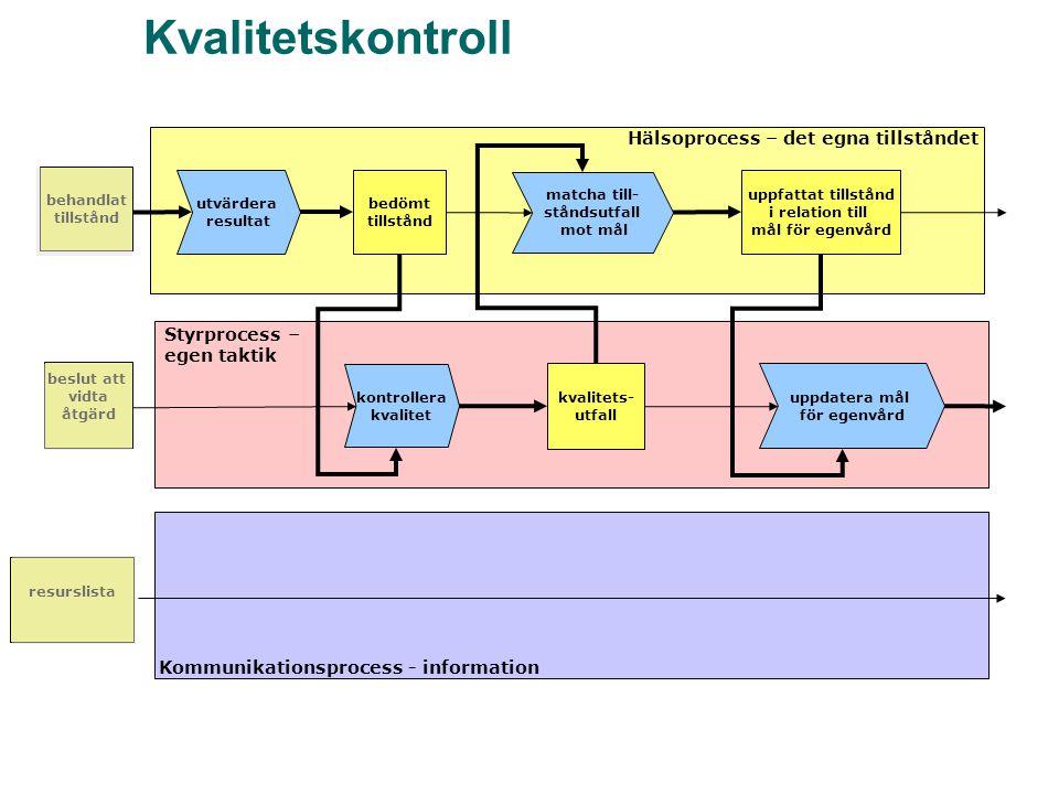 Kvalitetskontroll matcha till- ståndsutfall mot mål kvalitets- utfall Kommunikationsprocess - information uppfattat tillstånd i relation till mål för