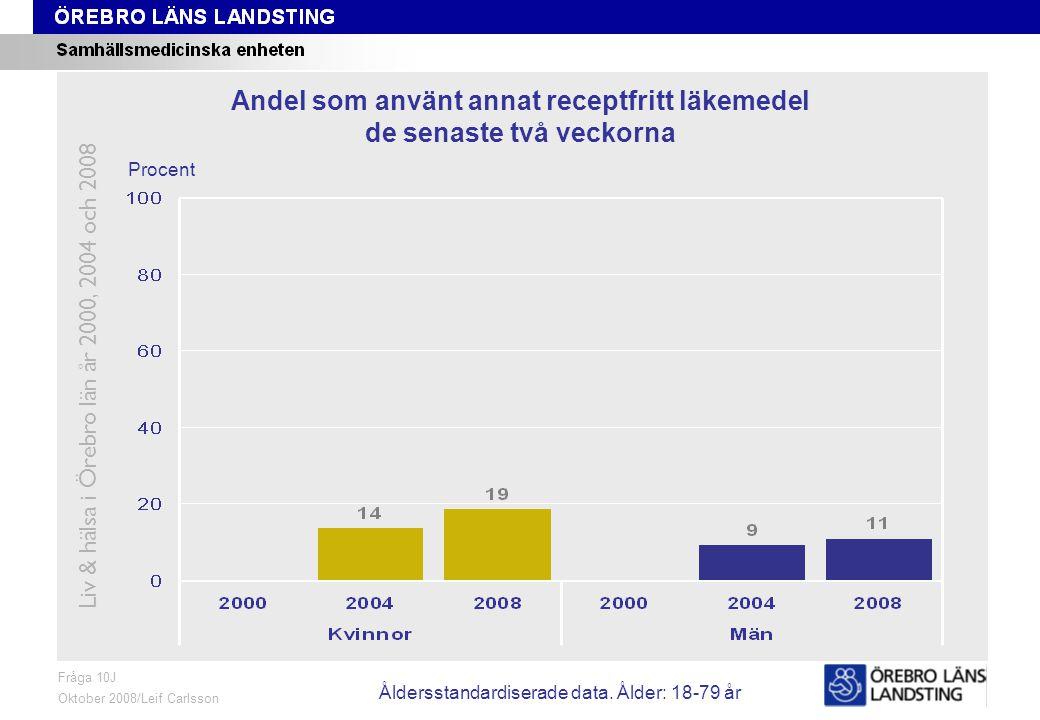 Fråga 10J, ålder och kön Fråga 10J Oktober 2008/Leif Carlsson Procent Andel som använt annat receptfritt läkemedel de senaste två veckorna Liv & hälsa i Örebro län år 2000, 2004 och 2008 Åldersstandardiserade data.
