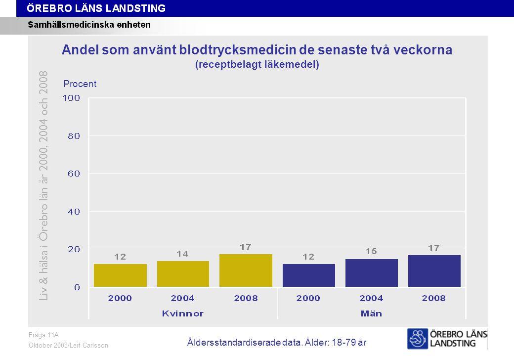 Fråga 11A, ålder och kön Fråga 11A Oktober 2008/Leif Carlsson Procent Andel som använt blodtrycksmedicin de senaste två veckorna (receptbelagt läkemedel) Liv & hälsa i Örebro län år 2000, 2004 och 2008 Åldersstandardiserade data.