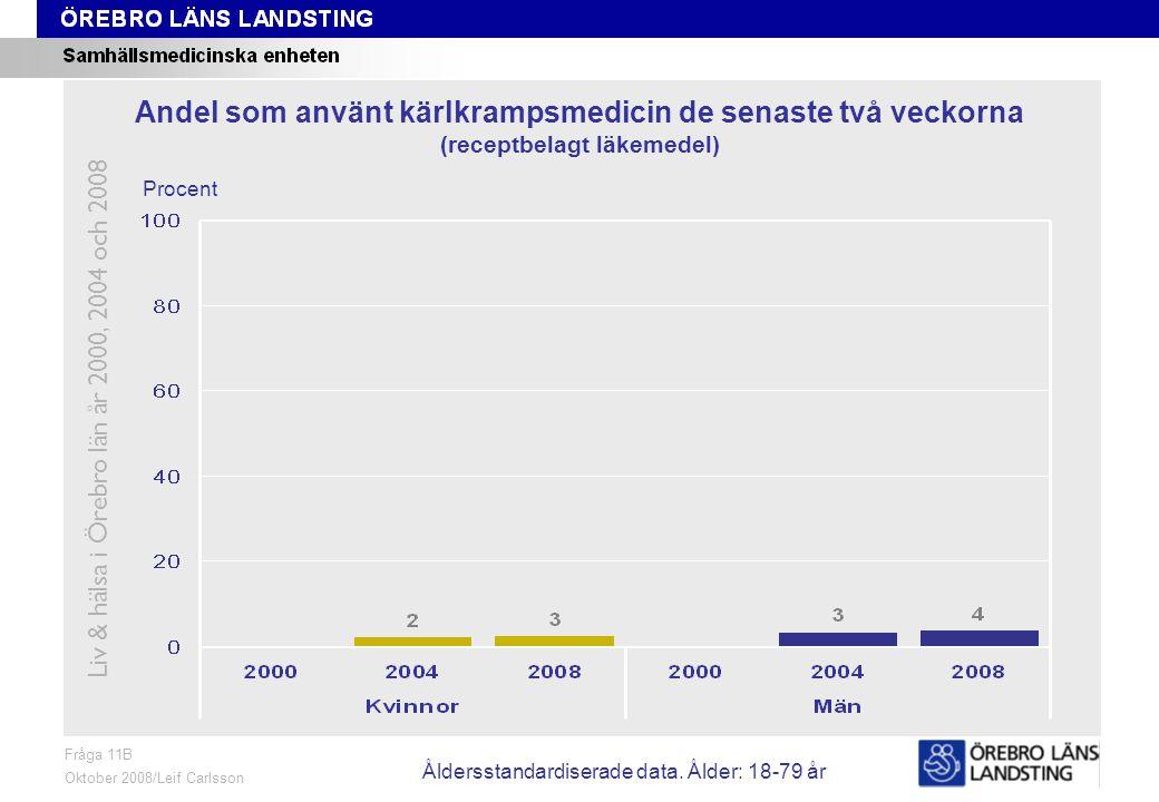 Fråga 11B, ålder och kön Fråga 11B Oktober 2008/Leif Carlsson Procent Andel som använt kärlkrampsmedicin de senaste två veckorna (receptbelagt läkemedel) Liv & hälsa i Örebro län år 2000, 2004 och 2008 Åldersstandardiserade data.