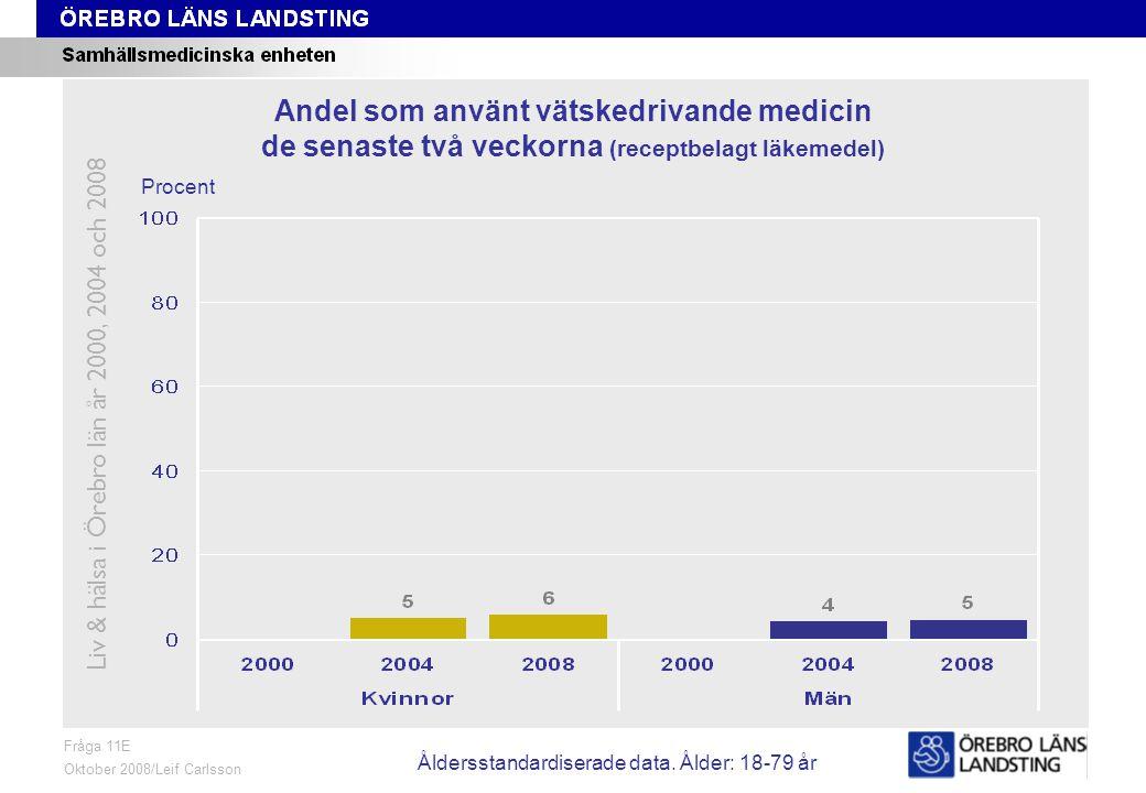 Fråga 11E, ålder och kön Fråga 11E Oktober 2008/Leif Carlsson Procent Andel som använt vätskedrivande medicin de senaste två veckorna (receptbelagt läkemedel) Liv & hälsa i Örebro län år 2000, 2004 och 2008 Åldersstandardiserade data.