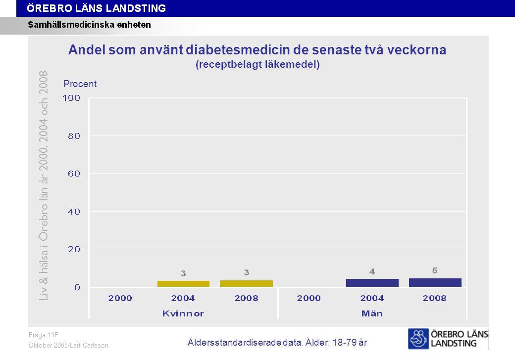 Fråga 11F, ålder och kön Fråga 11F Oktober 2008/Leif Carlsson Procent Andel som använt diabetesmedicin de senaste två veckorna (receptbelagt läkemedel) Liv & hälsa i Örebro län år 2000, 2004 och 2008 Åldersstandardiserade data.