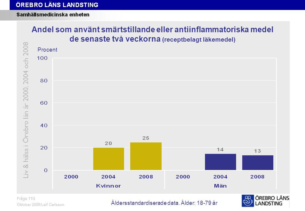 Fråga 11G, ålder och kön Fråga 11G Oktober 2008/Leif Carlsson Procent Andel som använt smärtstillande eller antiinflammatoriska medel de senaste två veckorna (receptbelagt läkemedel) Liv & hälsa i Örebro län år 2000, 2004 och 2008 Åldersstandardiserade data.
