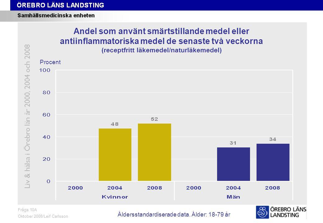 Fråga 10A, ålder och kön Fråga 10A Oktober 2008/Leif Carlsson Procent Andel som använt smärtstillande medel eller antiinflammatoriska medel de senaste två veckorna (receptfritt läkemedel/naturläkemedel) Liv & hälsa i Örebro län år 2000, 2004 och 2008 Åldersstandardiserade data.
