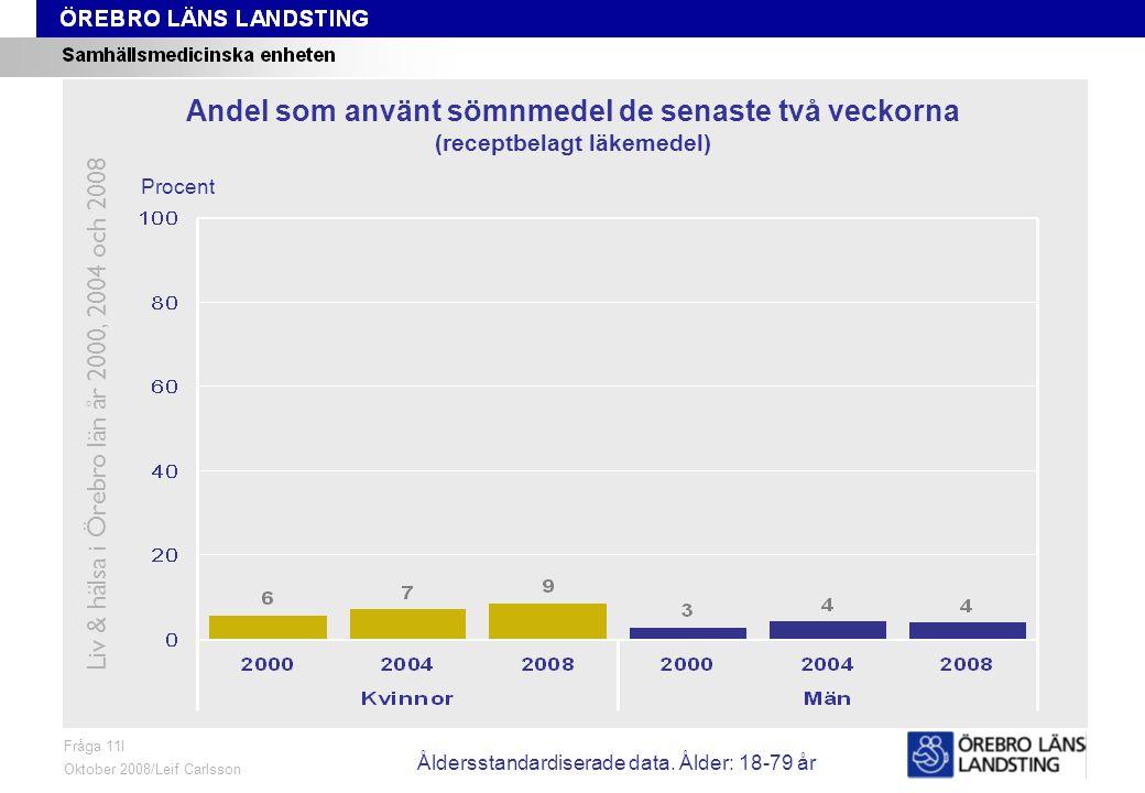 Fråga 11I, ålder och kön Fråga 11I Oktober 2008/Leif Carlsson Procent Andel som använt sömnmedel de senaste två veckorna (receptbelagt läkemedel) Liv & hälsa i Örebro län år 2000, 2004 och 2008 Åldersstandardiserade data.