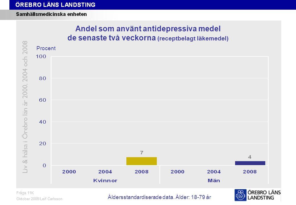 Fråga 11K, ålder och kön Fråga 11K Oktober 2008/Leif Carlsson Procent Andel som använt antidepressiva medel de senaste två veckorna (receptbelagt läkemedel) Liv & hälsa i Örebro län år 2000, 2004 och 2008 Åldersstandardiserade data.