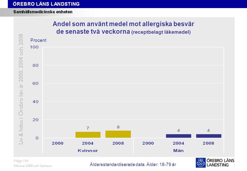 Fråga 11N, ålder och kön Fråga 11N Oktober 2008/Leif Carlsson Procent Andel som använt medel mot allergiska besvär de senaste två veckorna (receptbelagt läkemedel) Liv & hälsa i Örebro län år 2000, 2004 och 2008 Åldersstandardiserade data.