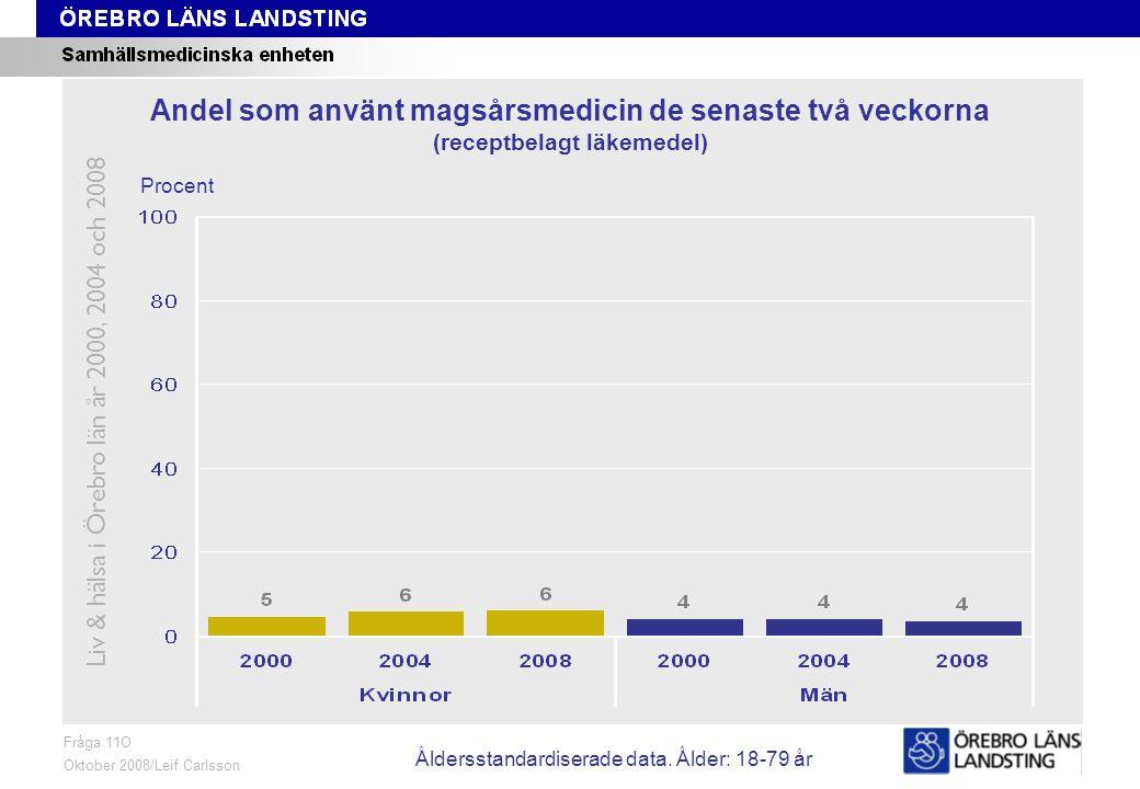 Fråga 11O, ålder och kön Fråga 11O Oktober 2008/Leif Carlsson Procent Andel som använt magsårsmedicin de senaste två veckorna (receptbelagt läkemedel) Liv & hälsa i Örebro län år 2000, 2004 och 2008 Åldersstandardiserade data.