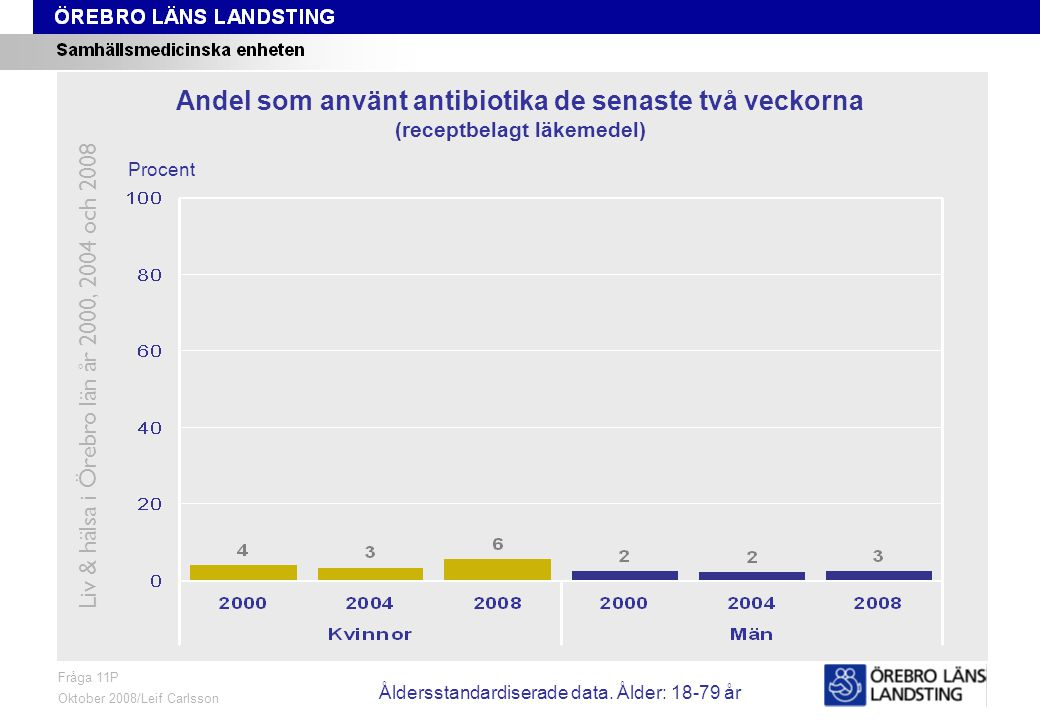 Fråga 11P, ålder och kön Fråga 11P Oktober 2008/Leif Carlsson Procent Andel som använt antibiotika de senaste två veckorna (receptbelagt läkemedel) Liv & hälsa i Örebro län år 2000, 2004 och 2008 Åldersstandardiserade data.