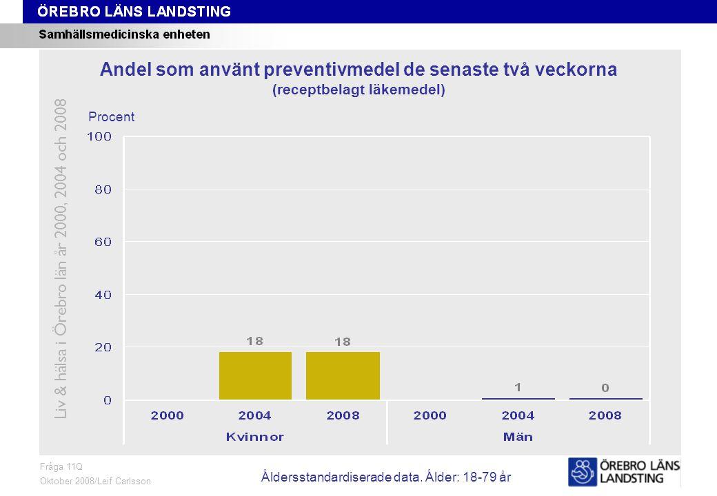 Fråga 11Q, ålder och kön Fråga 11Q Oktober 2008/Leif Carlsson Procent Andel som använt preventivmedel de senaste två veckorna (receptbelagt läkemedel) Liv & hälsa i Örebro län år 2000, 2004 och 2008 Åldersstandardiserade data.