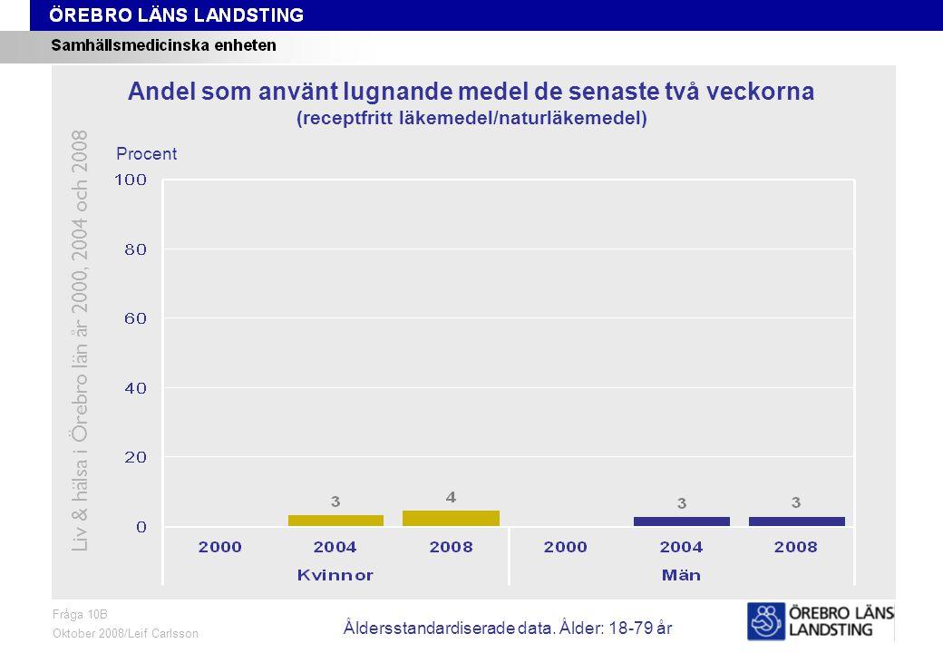 Fråga 10B, ålder och kön Fråga 10B Oktober 2008/Leif Carlsson Procent Andel som använt lugnande medel de senaste två veckorna (receptfritt läkemedel/naturläkemedel) Liv & hälsa i Örebro län år 2000, 2004 och 2008 Åldersstandardiserade data.