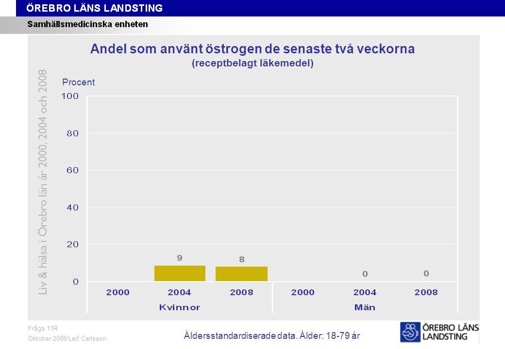 Fråga 11R, ålder och kön Fråga 11R Oktober 2008/Leif Carlsson Procent Andel som använt östrogen de senaste två veckorna (receptbelagt läkemedel) Liv & hälsa i Örebro län år 2000, 2004 och 2008 Åldersstandardiserade data.