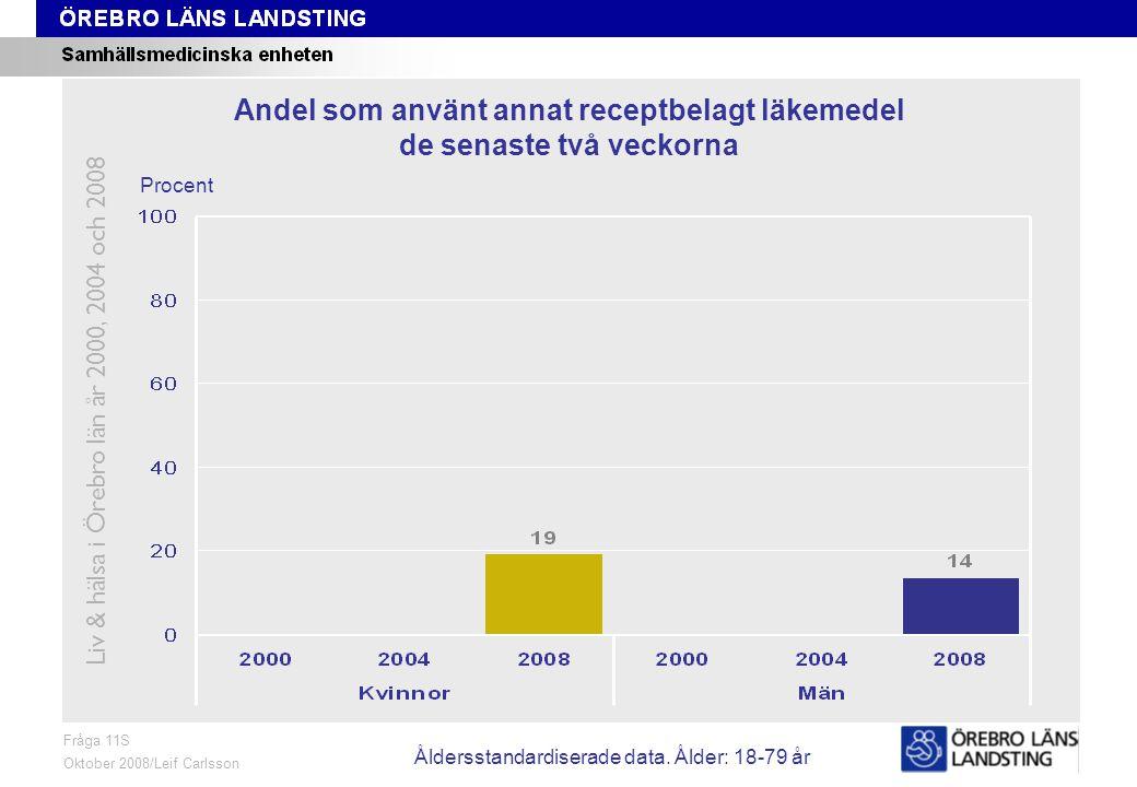 Fråga 11S, ålder och kön Fråga 11S Oktober 2008/Leif Carlsson Procent Andel som använt annat receptbelagt läkemedel de senaste två veckorna Liv & hälsa i Örebro län år 2000, 2004 och 2008 Åldersstandardiserade data.