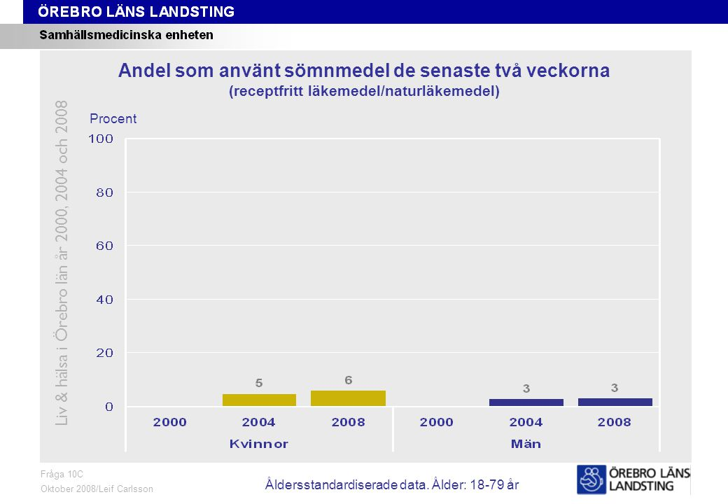 Fråga 10C, ålder och kön Fråga 10C Oktober 2008/Leif Carlsson Procent Andel som använt sömnmedel de senaste två veckorna (receptfritt läkemedel/naturläkemedel) Liv & hälsa i Örebro län år 2000, 2004 och 2008 Åldersstandardiserade data.